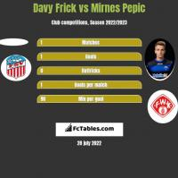 Davy Frick vs Mirnes Pepic h2h player stats