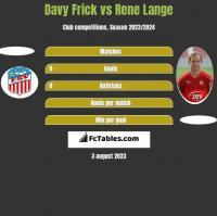 Davy Frick vs Rene Lange h2h player stats