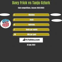 Davy Frick vs Tanju Ozturk h2h player stats