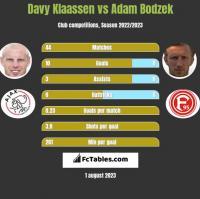 Davy Klaassen vs Adam Bodzek h2h player stats
