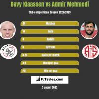 Davy Klaassen vs Admir Mehmedi h2h player stats