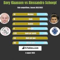 Davy Klaassen vs Alessandro Schoepf h2h player stats