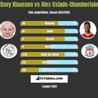 Davy Klaassen vs Alex Oxlade-Chamberlain h2h player stats
