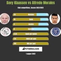 Davy Klaassen vs Alfredo Morales h2h player stats