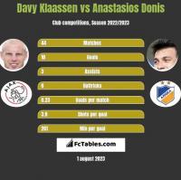 Davy Klaassen vs Anastasios Donis h2h player stats