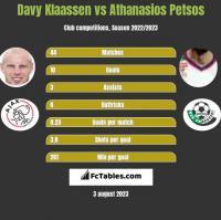 Davy Klaassen vs Athanasios Petsos h2h player stats