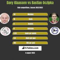 Davy Klaassen vs Bastian Oczipka h2h player stats