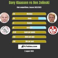 Davy Klaassen vs Ben Zolinski h2h player stats