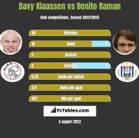 Davy Klaassen vs Benito Raman h2h player stats