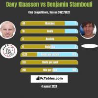 Davy Klaassen vs Benjamin Stambouli h2h player stats