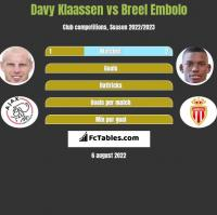 Davy Klaassen vs Breel Embolo h2h player stats