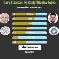 Davy Klaassen vs Cauly Oliveira Souza h2h player stats