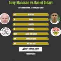 Davy Klaassen vs Daniel Didavi h2h player stats
