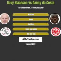 Davy Klaassen vs Danny da Costa h2h player stats