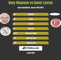 Davy Klaassen vs Davor Lovren h2h player stats