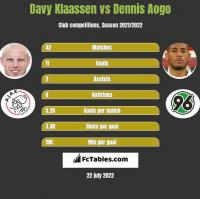 Davy Klaassen vs Dennis Aogo h2h player stats