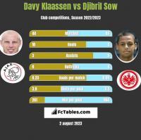 Davy Klaassen vs Djibril Sow h2h player stats