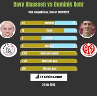 Davy Klaassen vs Dominik Kohr h2h player stats