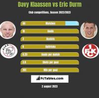 Davy Klaassen vs Eric Durm h2h player stats