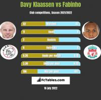 Davy Klaassen vs Fabinho h2h player stats