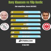 Davy Klaassen vs Filip Kostic h2h player stats