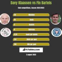 Davy Klaassen vs Fin Bartels h2h player stats