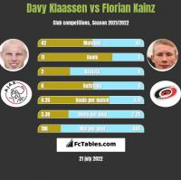 Davy Klaassen vs Florian Kainz h2h player stats