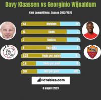 Davy Klaassen vs Georginio Wijnaldum h2h player stats