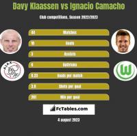 Davy Klaassen vs Ignacio Camacho h2h player stats