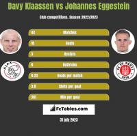 Davy Klaassen vs Johannes Eggestein h2h player stats