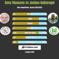Davy Klaassen vs Joshua Guilavogui h2h player stats
