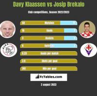 Davy Klaassen vs Josip Brekalo h2h player stats