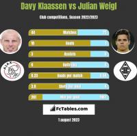 Davy Klaassen vs Julian Weigl h2h player stats