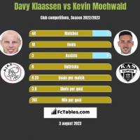 Davy Klaassen vs Kevin Moehwald h2h player stats