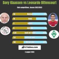 Davy Klaassen vs Leonardo Bittencourt h2h player stats