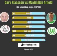Davy Klaassen vs Maximilian Arnold h2h player stats