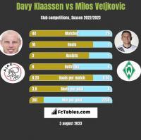 Davy Klaassen vs Milos Veljkovic h2h player stats