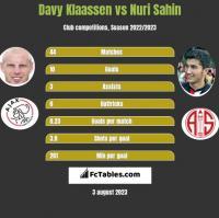 Davy Klaassen vs Nuri Sahin h2h player stats