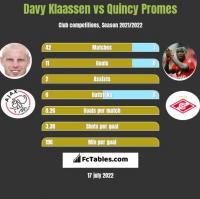 Davy Klaassen vs Quincy Promes h2h player stats