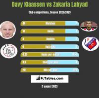 Davy Klaassen vs Zakaria Labyad h2h player stats