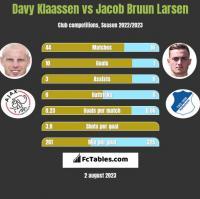 Davy Klaassen vs Jacob Bruun Larsen h2h player stats