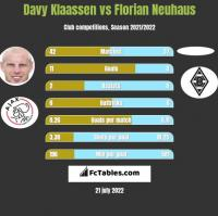 Davy Klaassen vs Florian Neuhaus h2h player stats
