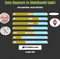 Davy Klaassen vs Abdelhamid Sabiri h2h player stats