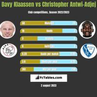 Davy Klaassen vs Christopher Antwi-Adjej h2h player stats