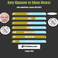 Davy Klaassen vs Edson Alvarez h2h player stats