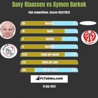 Davy Klaassen vs Aymen Barkok h2h player stats