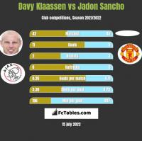Davy Klaassen vs Jadon Sancho h2h player stats