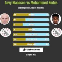 Davy Klaassen vs Mohammed Kudus h2h player stats