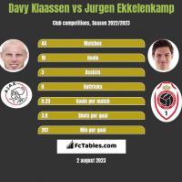 Davy Klaassen vs Jurgen Ekkelenkamp h2h player stats