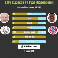 Davy Klaassen vs Ryan Gravenberch h2h player stats
